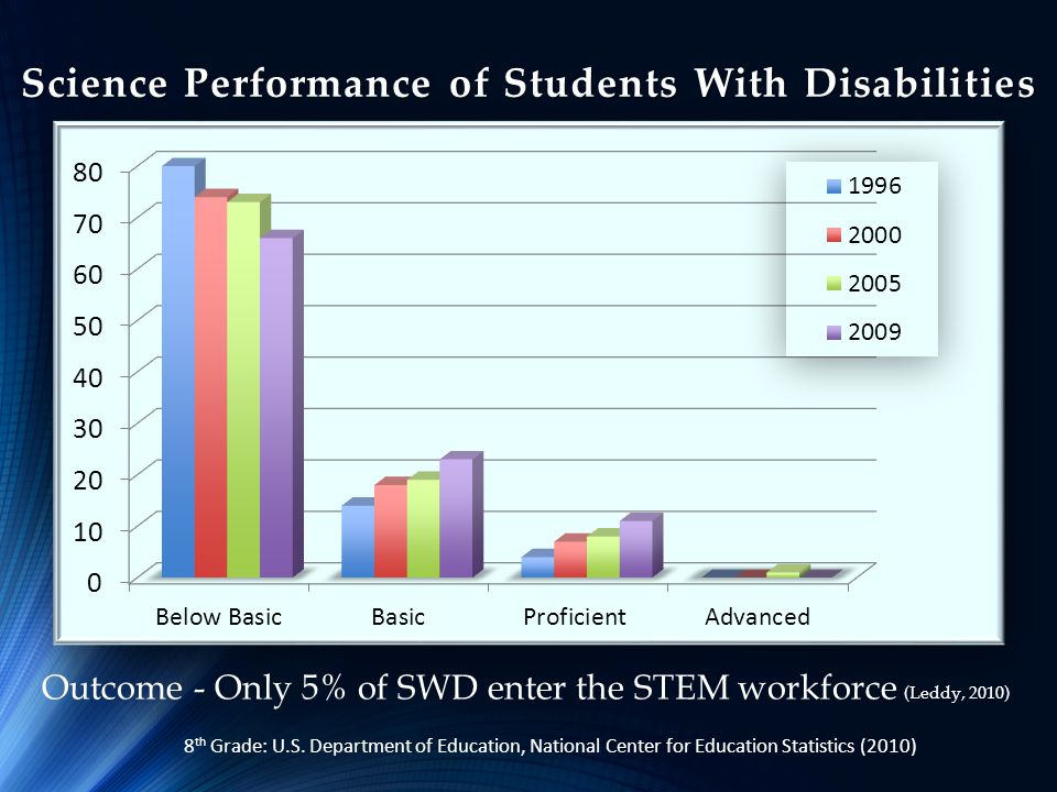Science Performance of Students With Disabilities