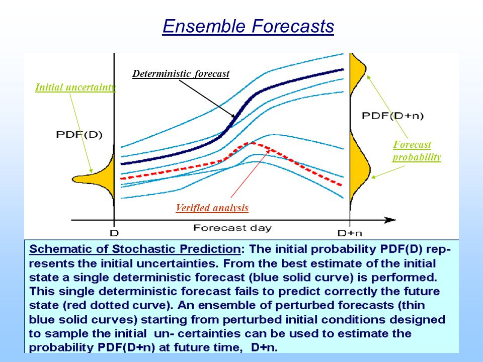 Ensemble Forecasts Deterministic forecast Initial uncertainty