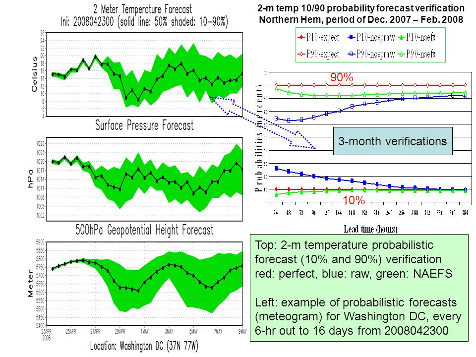 Top: 2-m temperature probabilistic forecast (10% and 90%) verification
