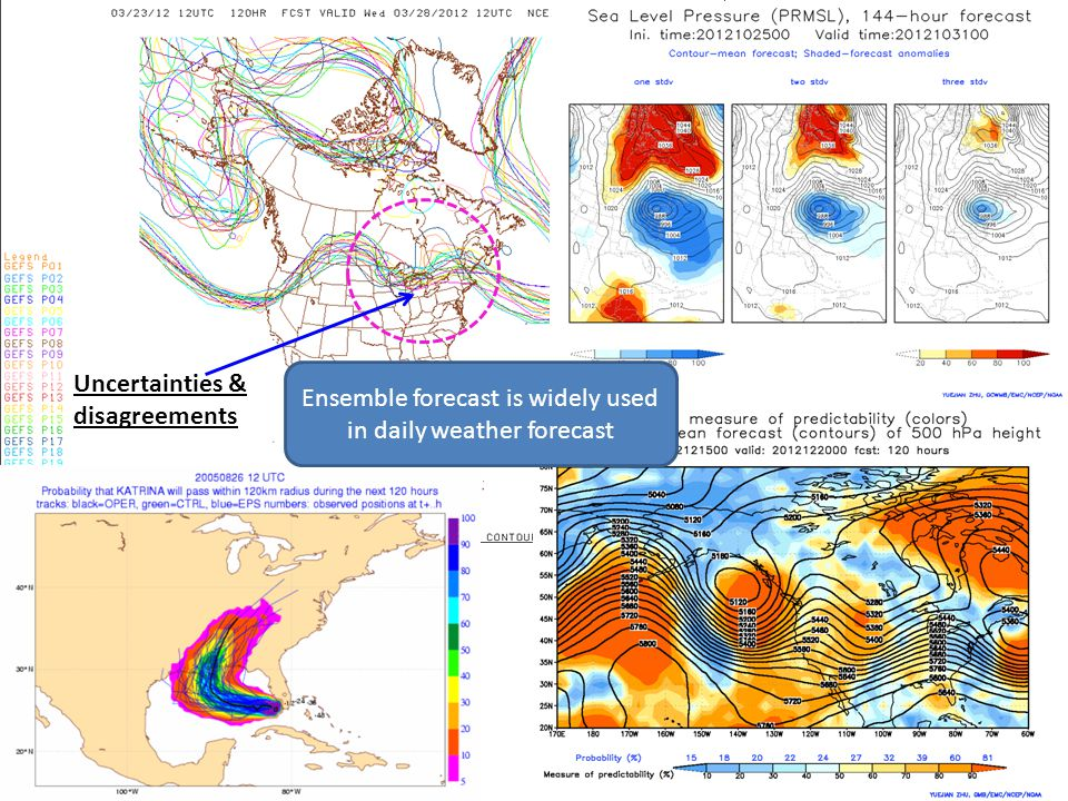 Ensemble forecast is widely used in daily weather forecast