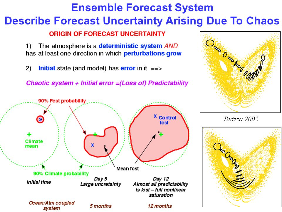 Ensemble Forecast System
