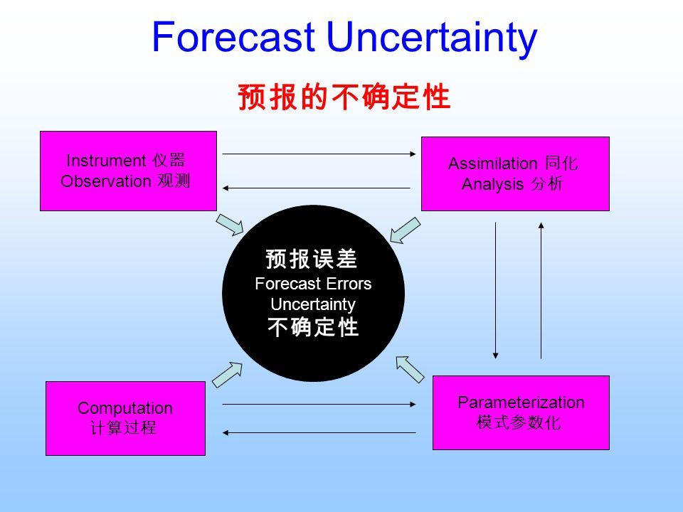 Forecast Uncertainty 预报的不确定性 预报误差 不确定性 Instrument 仪器 Assimilation 同化