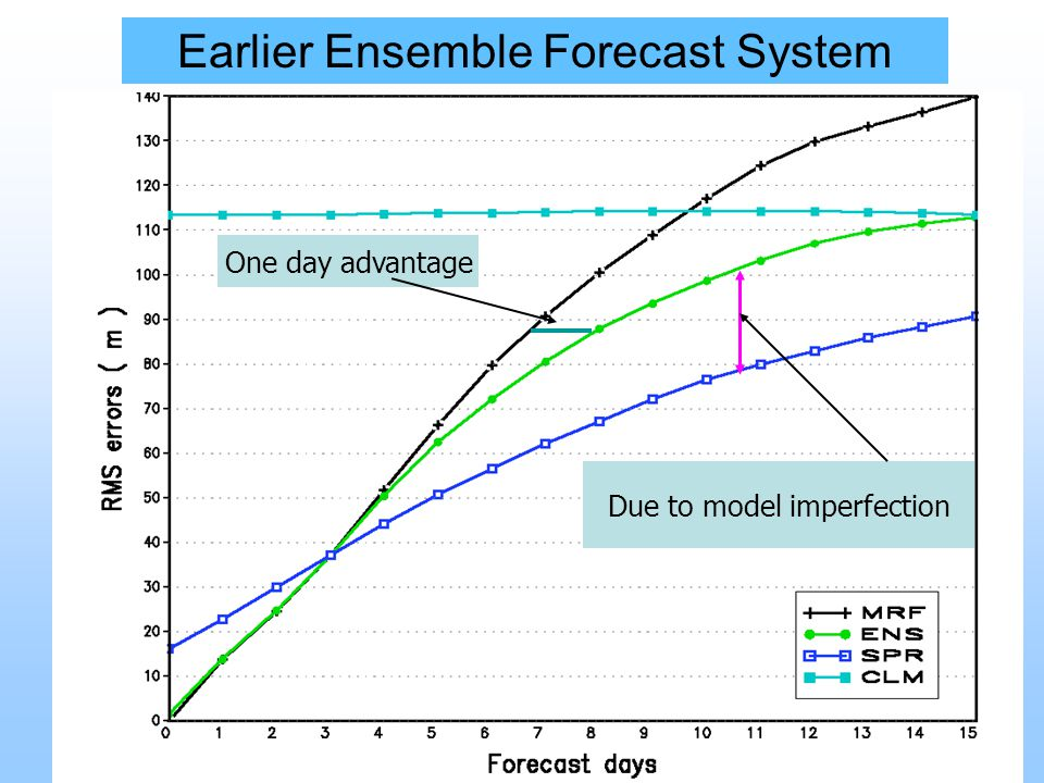 Earlier Ensemble Forecast System