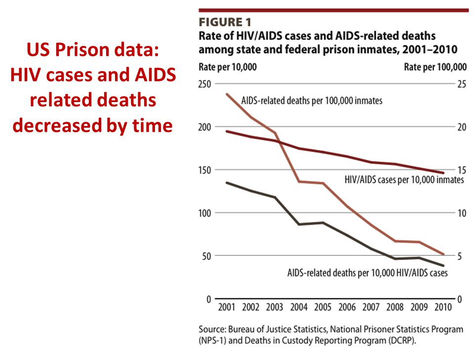US Prison data: HIV cases and AIDS related deaths decreased by time