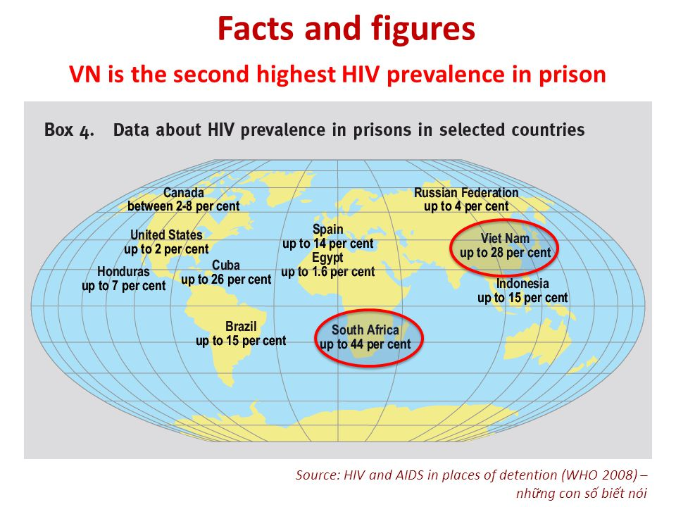 VN is the second highest HIV prevalence in prison