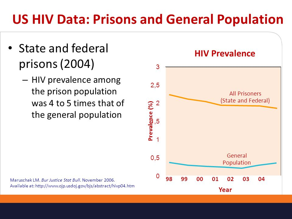 US HIV Data: Prisons and General Population