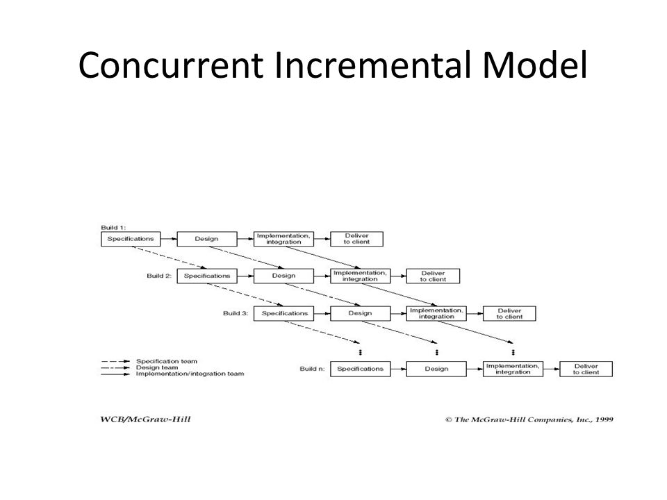 Concurrent Incremental Model
