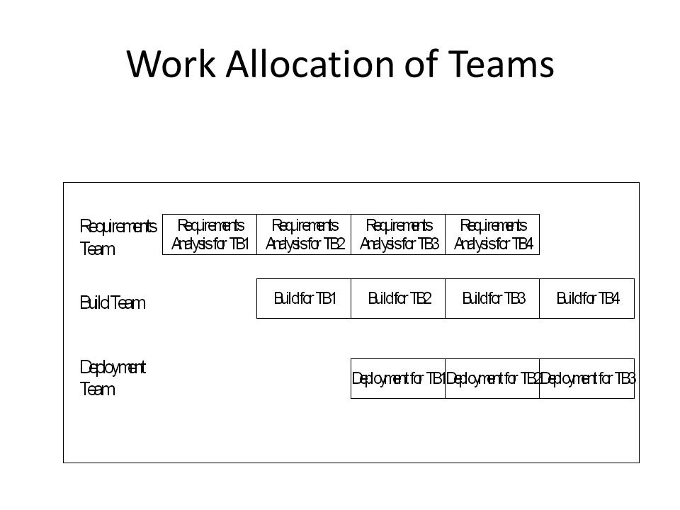 Work Allocation of Teams