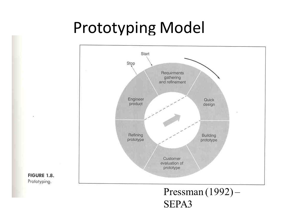 Prototyping Model Pressman (1992) – SEPA3