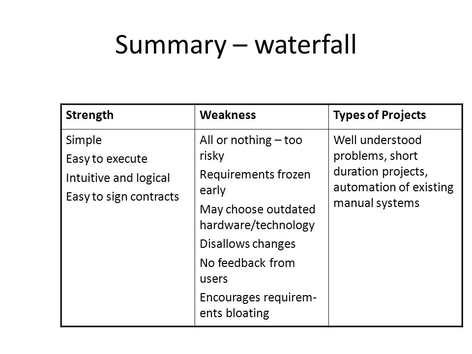 Summary – waterfall Strength Weakness Types of Projects Simple