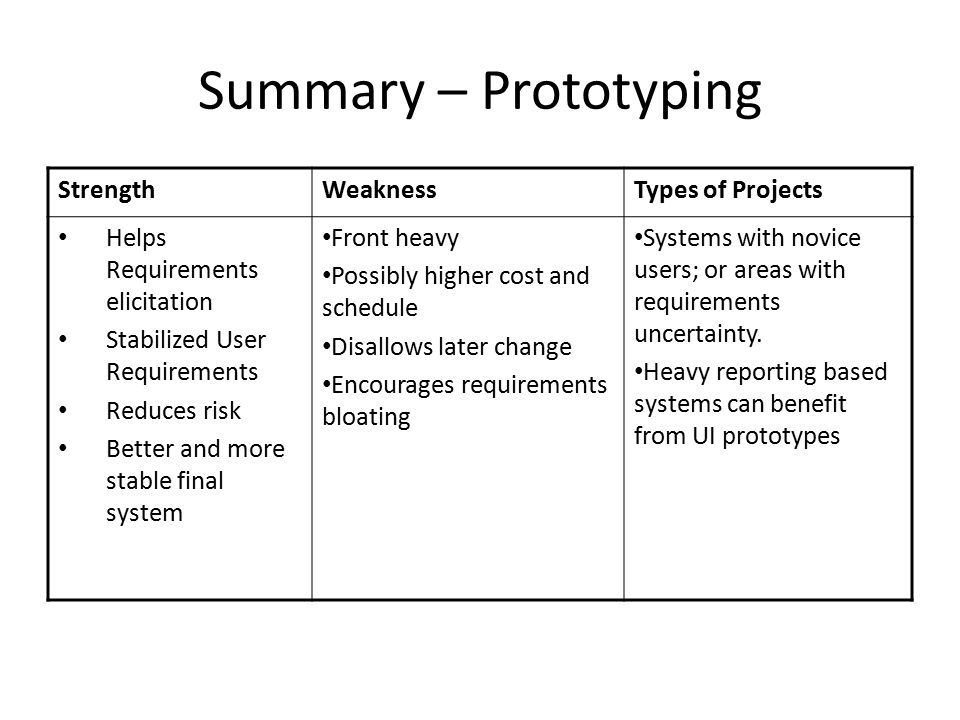 Summary – Prototyping Strength Weakness Types of Projects