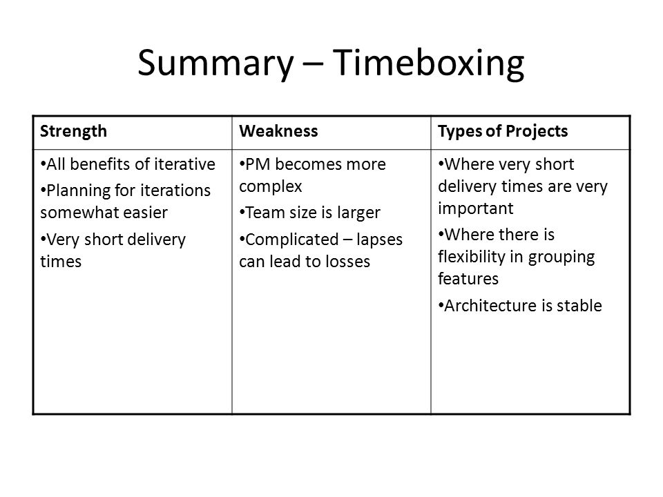Summary – Timeboxing Strength Weakness Types of Projects