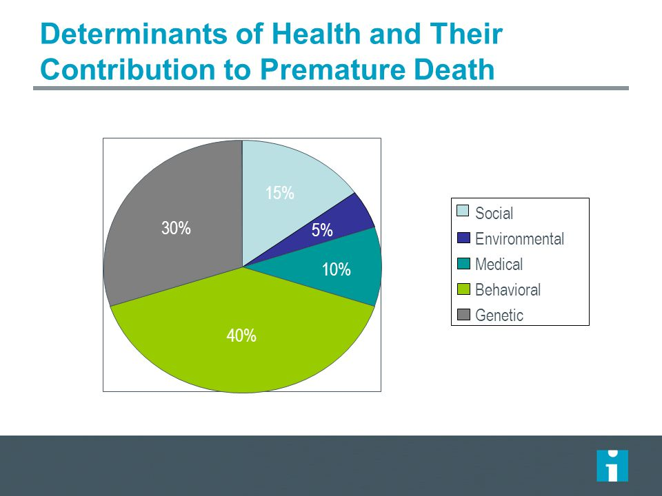 Determinants of Health and Their Contribution to Premature Death