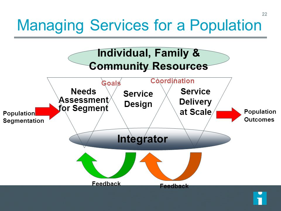 Managing Services for a Population