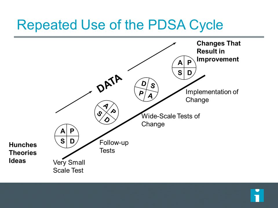 Repeated Use of the PDSA Cycle