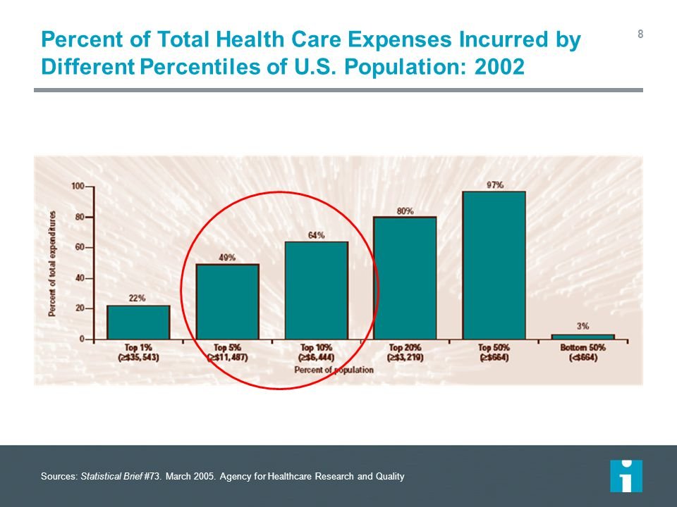 Percent of Total Health Care Expenses Incurred by Different Percentiles of U.S. Population: 2002