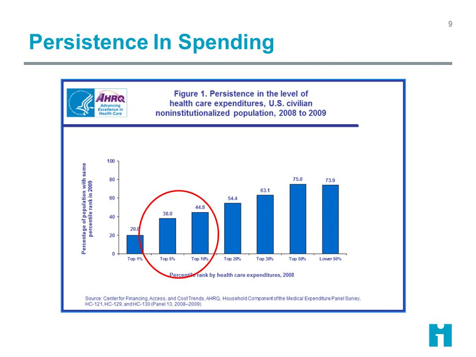 Persistence In Spending