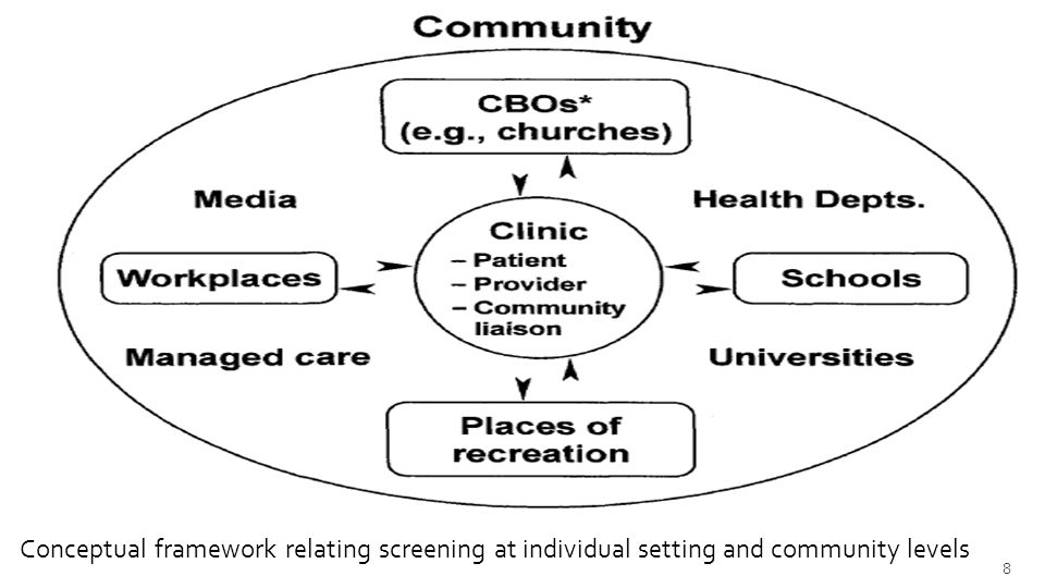 Conceptual framework relating screening at individual setting and community levels