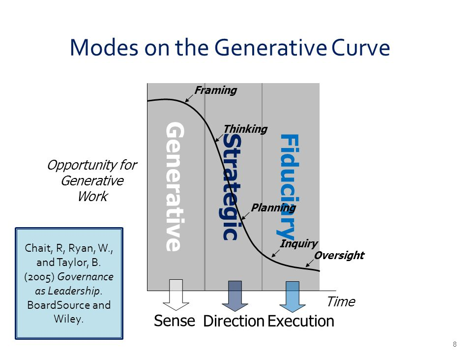 Modes on the Generative Curve