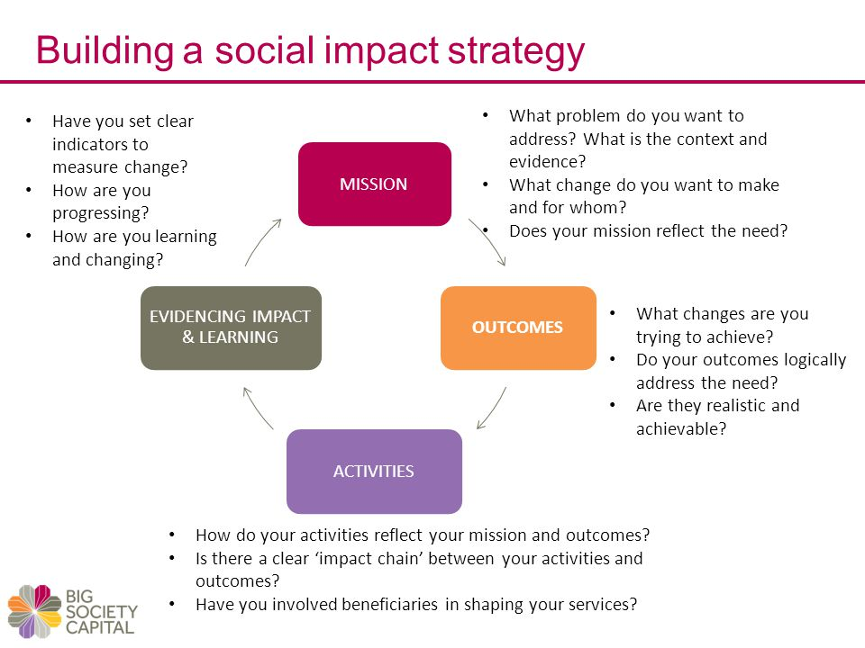 EVIDENCING IMPACT & LEARNING