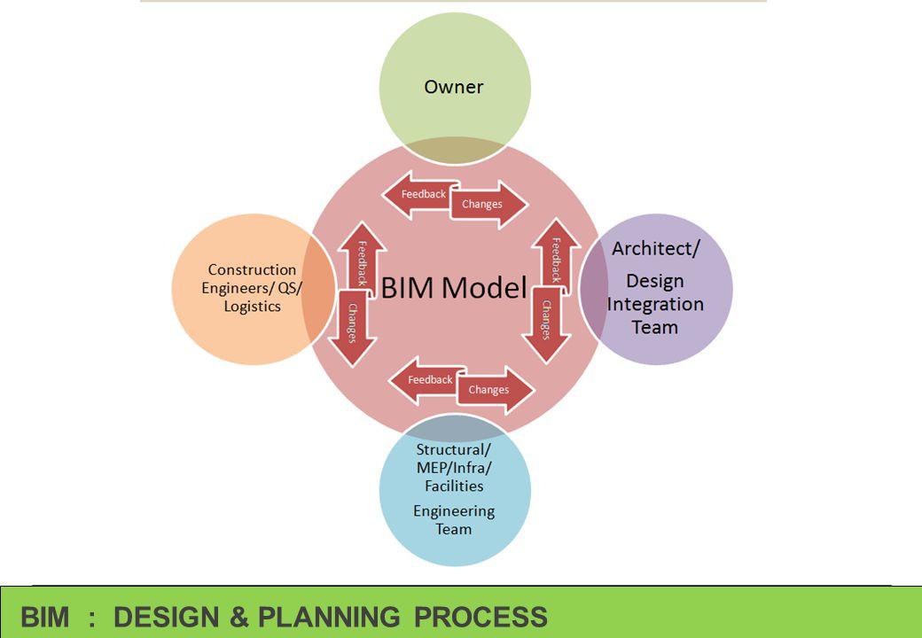 BIM : DESIGN & PLANNING PROCESS