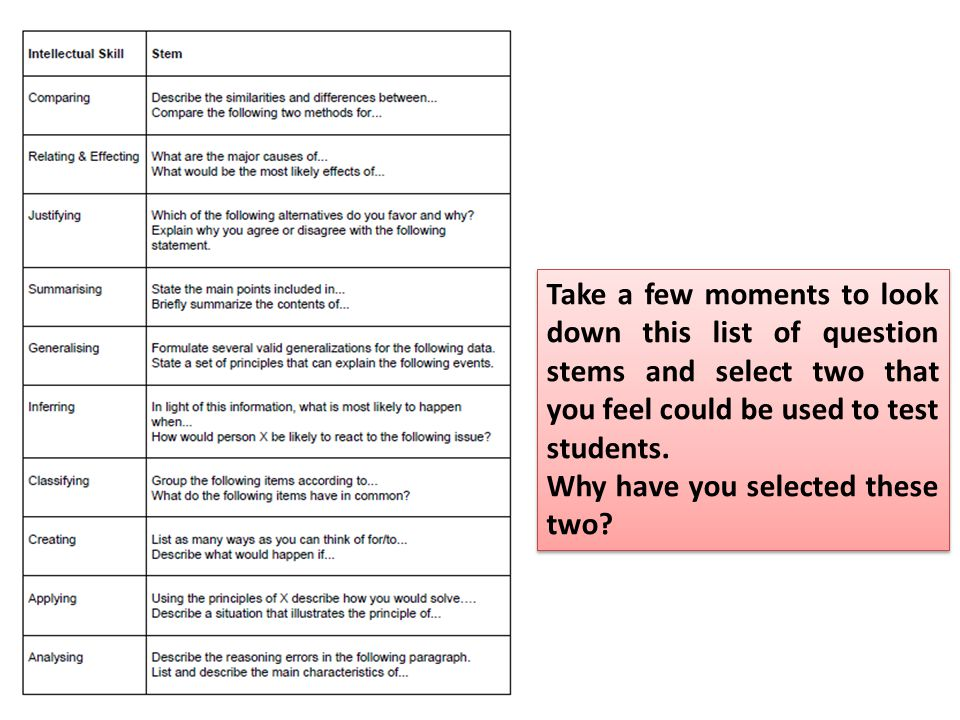 Take a few moments to look down this list of question stems and select two that you feel could be used to test students.