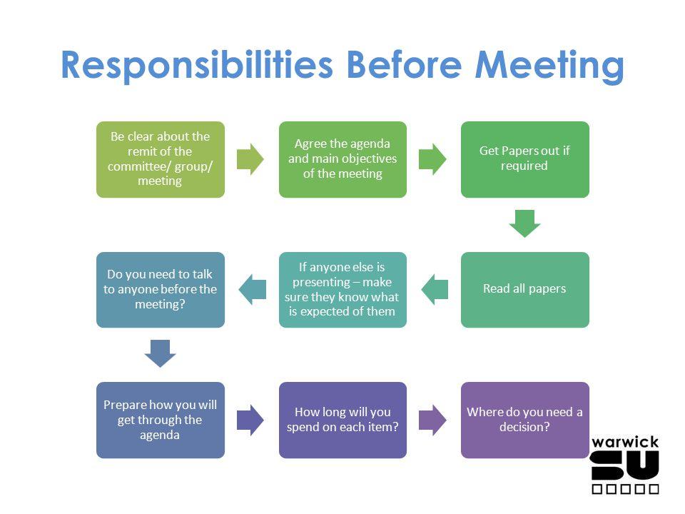 Responsibilities Before Meeting