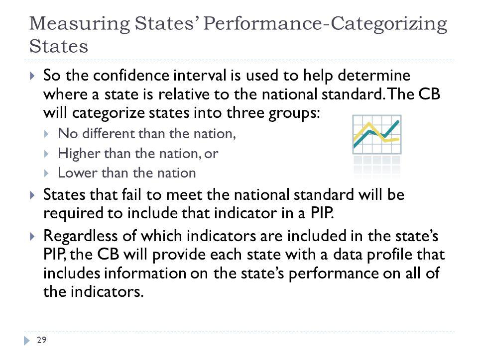 Measuring States' Performance-Categorizing States