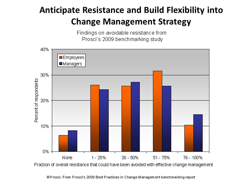 Anticipate Resistance and Build Flexibility into Change Management Strategy
