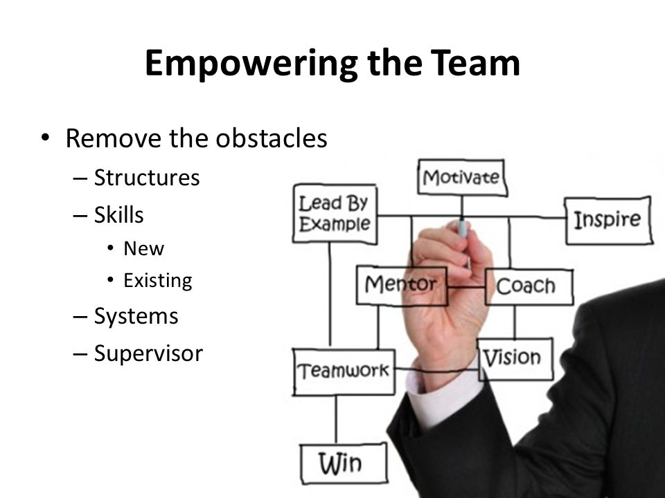 Empowering the Team Remove the obstacles Structures Skills Systems