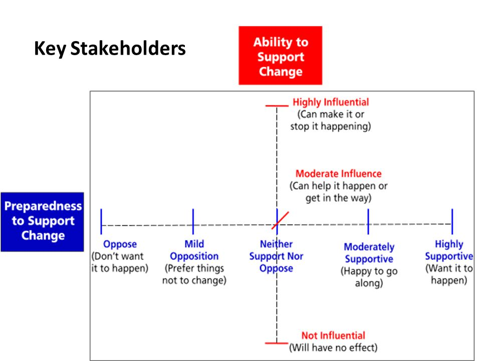 the mass decline of stakeholder satisfaction By establishing effective methods of measuring stakeholder satisfaction, managers help set using surveys to gather and measure stakeholder satisfaction with project progress involves selecting a tool, such as zoomerang, surveymonkey or qualtrics, to create and deploy an online survey.