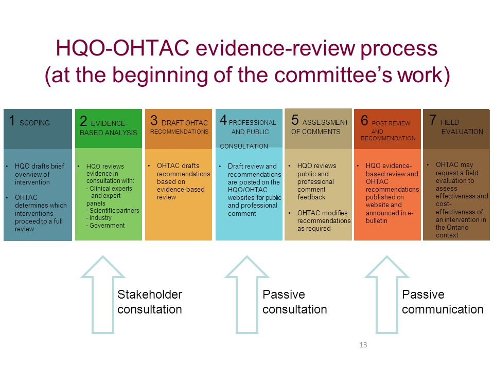HQO-OHTAC evidence-review process (at the beginning of the committee's work)