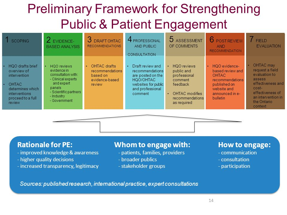 Preliminary Framework for Strengthening Public & Patient Engagement