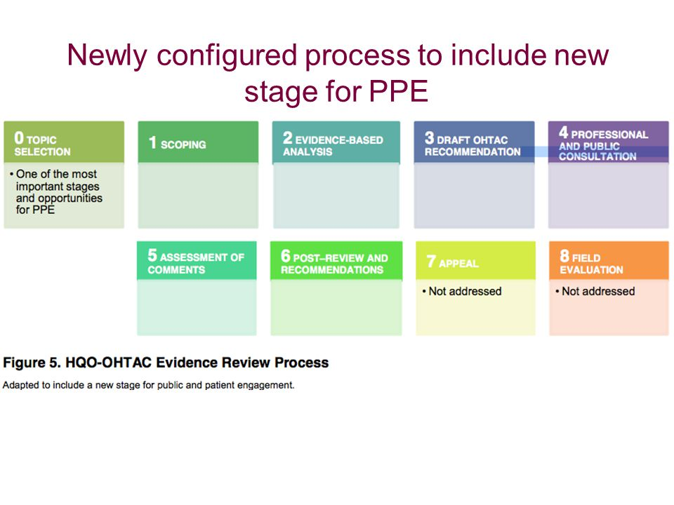 Newly configured process to include new stage for PPE
