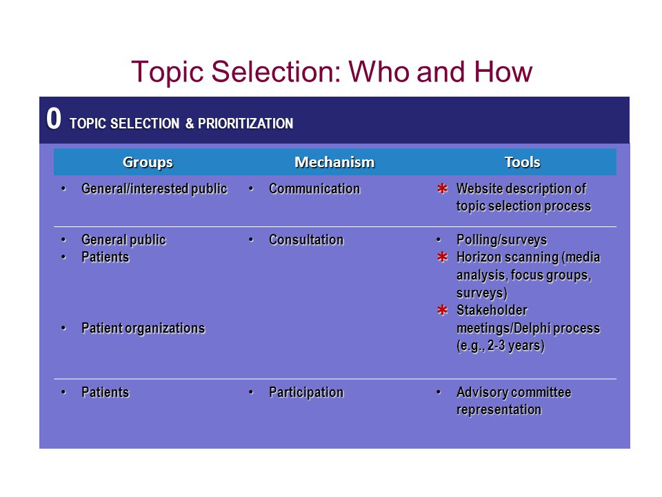 Topic Selection: Who and How