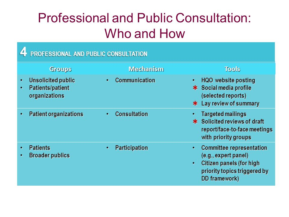 Professional and Public Consultation: Who and How