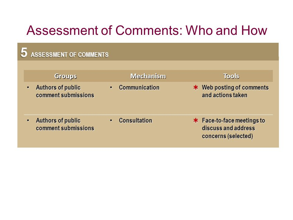 Assessment of Comments: Who and How
