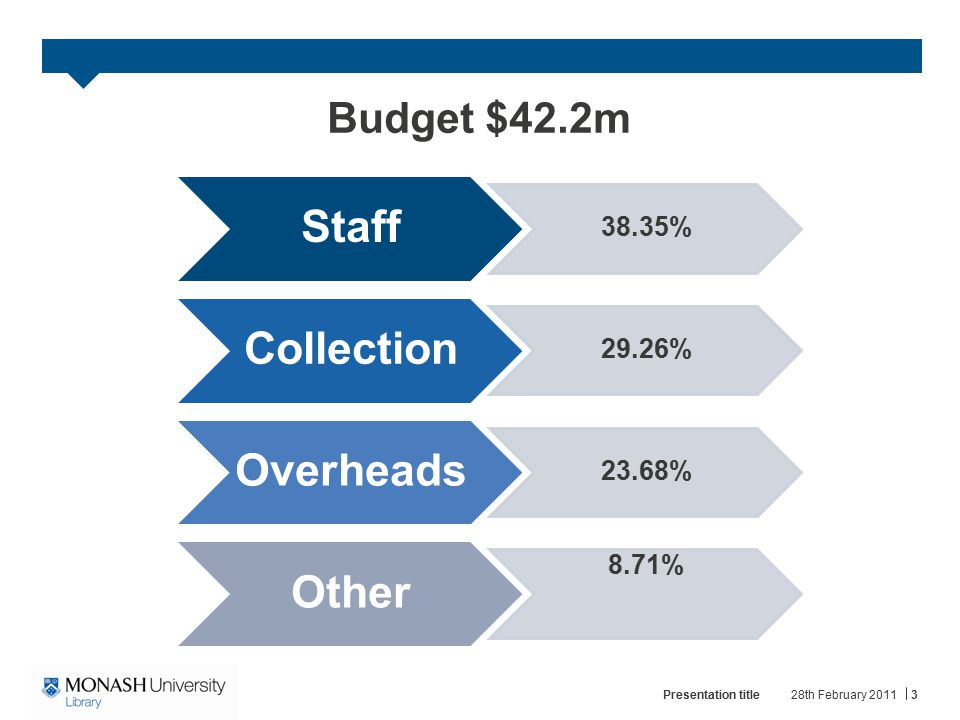 Staff Collection Overheads Other