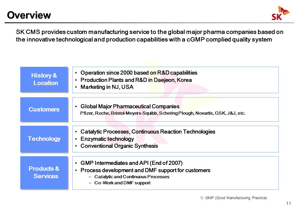 Quality System Plant Operation based upon cGMP & ICH Q7A