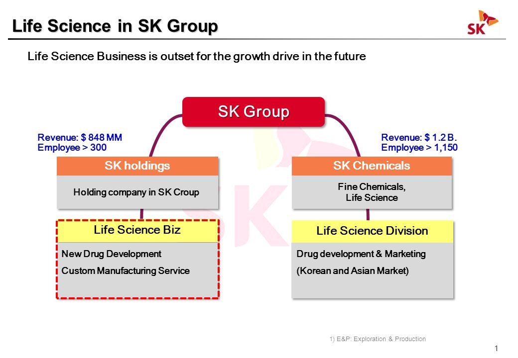SK Life Science