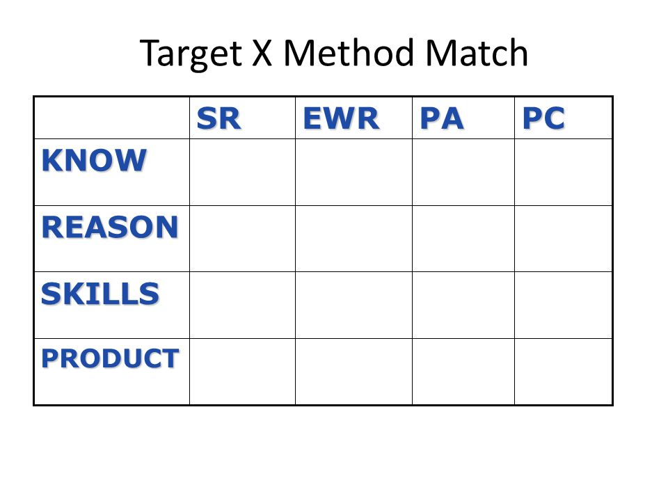 Target X Method Match SR EWR PA PC KNOW REASON SKILLS PRODUCT
