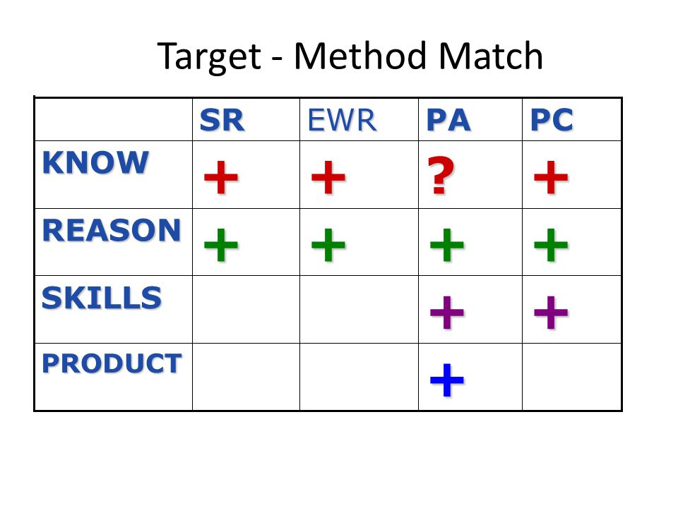 + + + + + + + Target - Method Match SR EWR PA PC KNOW REASON SKILLS