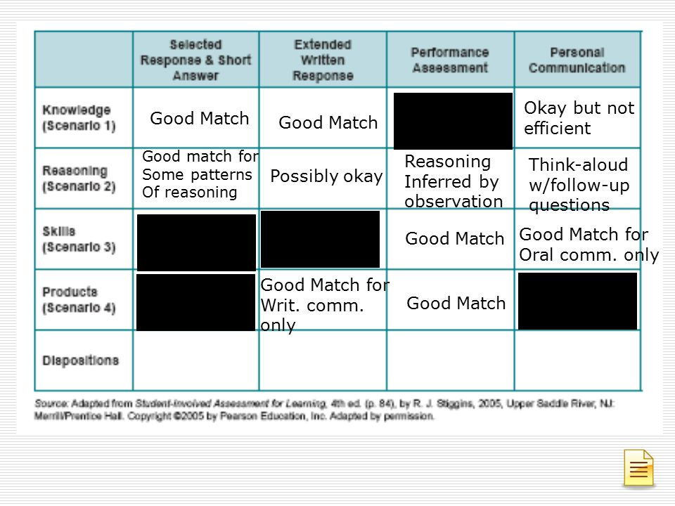 Okay but not Good Match efficient Good Match Reasoning Think-aloud