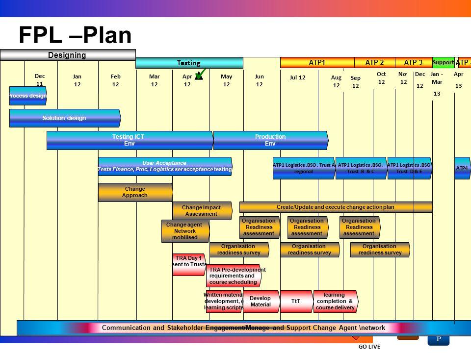 FPL –Plan Designing Designing Testing Testing