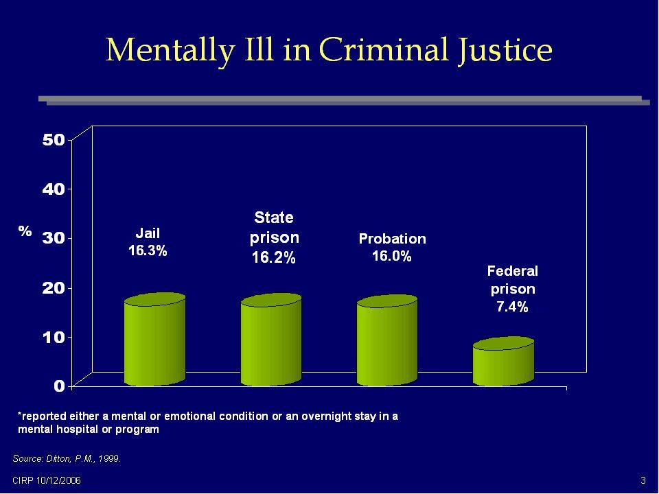 State prison 16.2% % Jail 16.3% Probation 16.0% Federal prison 7.4%