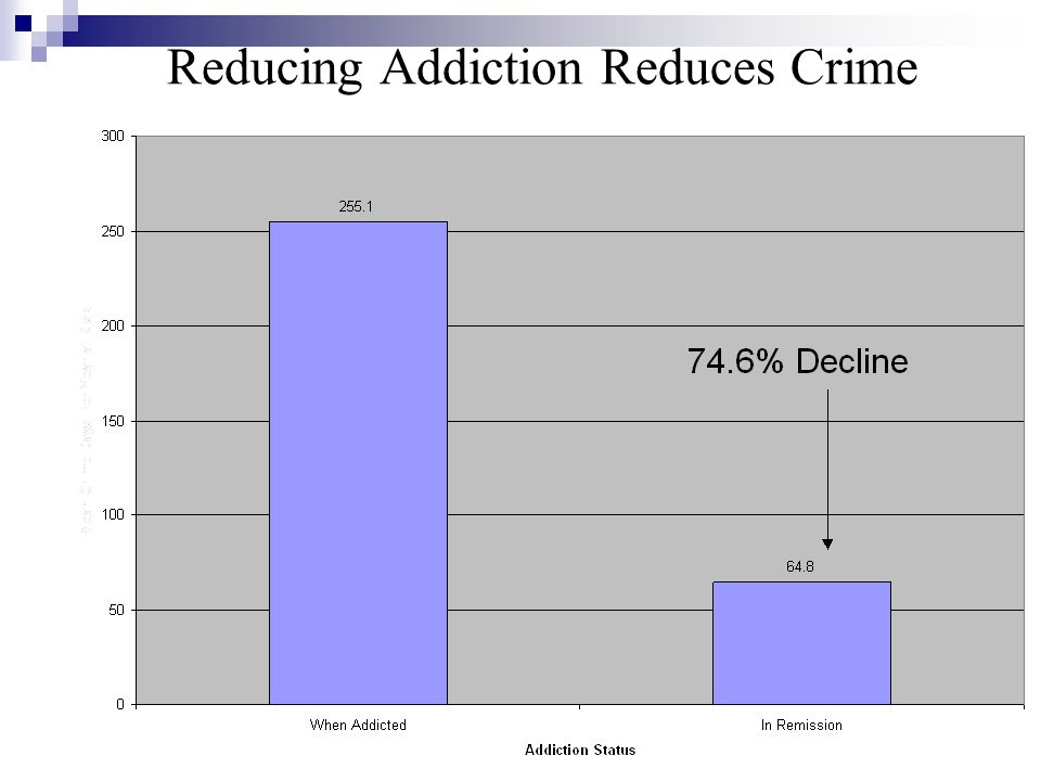 Reducing Addiction Reduces Crime