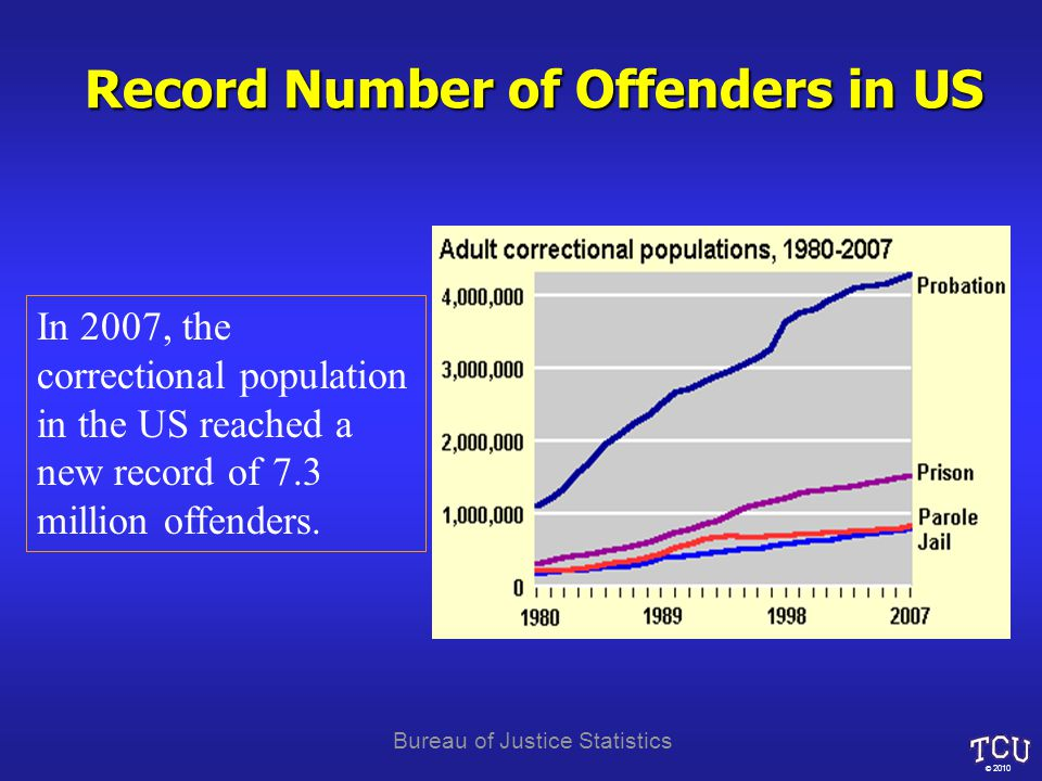 Record Number of Offenders in US