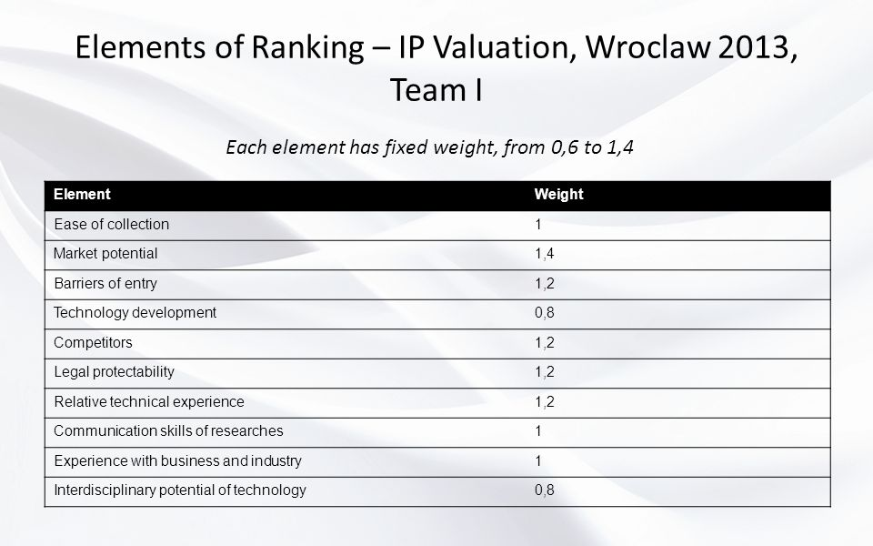 Elements of Ranking – IP Valuation, Wroclaw 2013, Team I