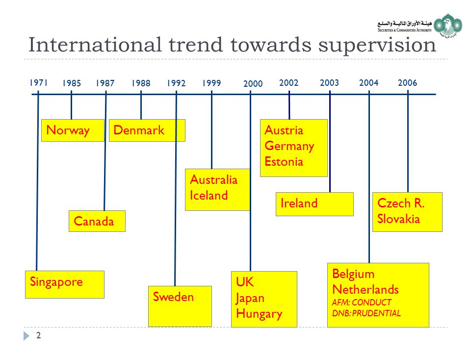 International trend towards supervision