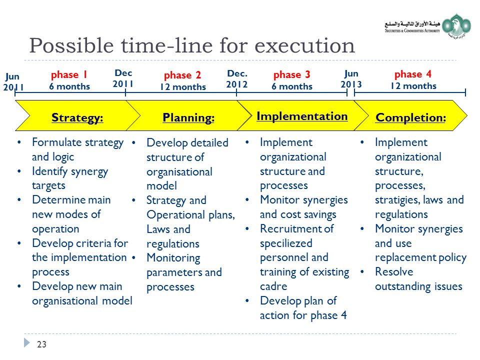 Possible time-line for execution